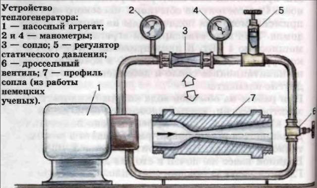 Кавитационный теплогенератор своими руками чертежи